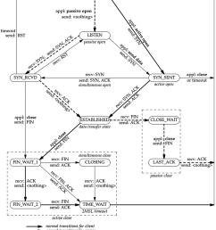 tcp state machine 37  [ 850 x 1034 Pixel ]