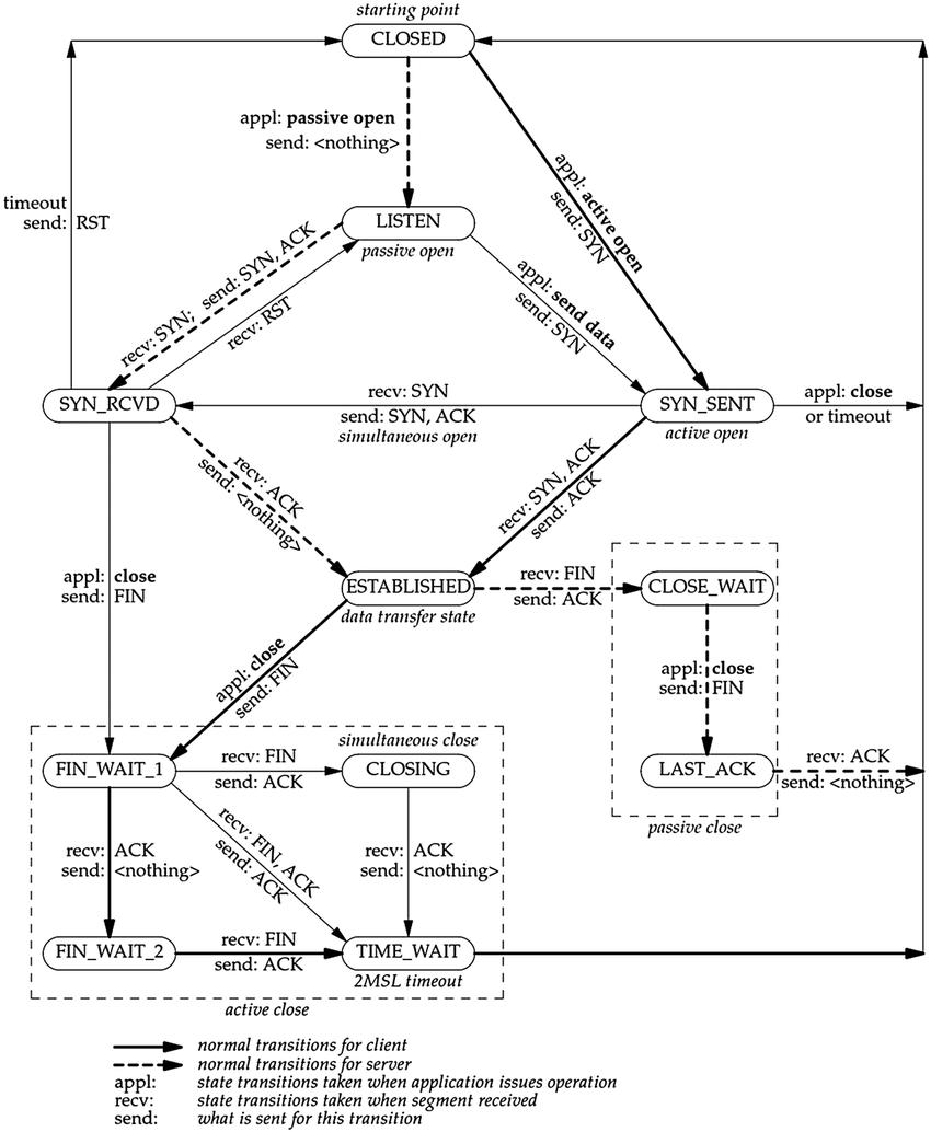 hight resolution of tcp state machine 37