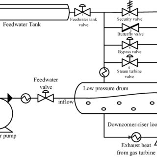 Simplified schematic diagram of the power plant and the
