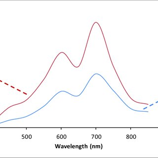 Electronic device characterization of ReS 2 and ReSe 2