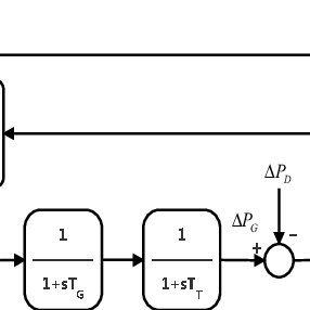 Equivalent circuit of an armature controlled dc motor