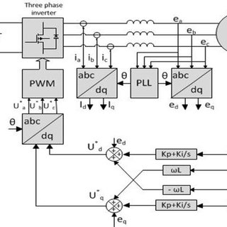 (PDF) Simulation and Implementation of grid-connected