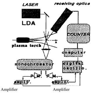 2 a. SG-100 plasma torch; b. cathode, anode, and gas