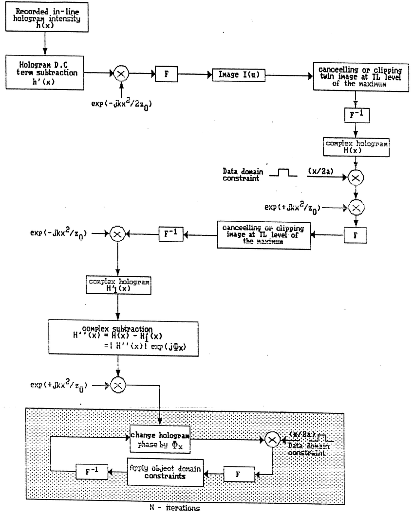hight resolution of block diagram of the two successive cancelling clipping technique