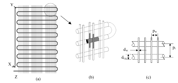 (a) Schematics of a wire-and-tube condenser. (b) Elemental