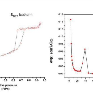 FT-IR spectra of the mesoporous silica nanoparticles using