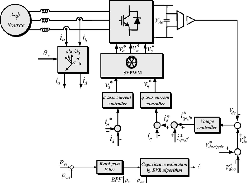 Control block diagram of ac/dc/ac PWM converters for