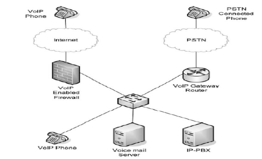 How VOIP users connect together(Butcher et al ., 2007