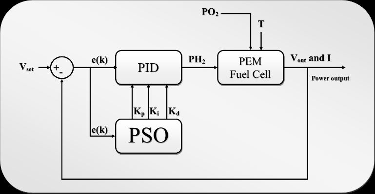 The proposed PID controller for fuel cell system