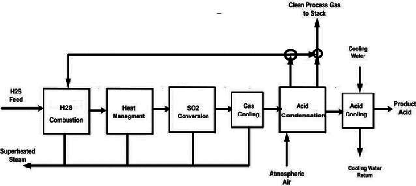 A Block Diagram of the Various Steps in the WSA Process