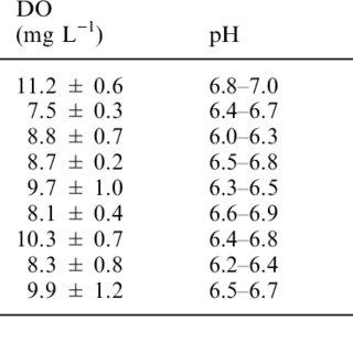 (PDF) Quantitative and qualitative study of the bacterial