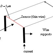 (PDF) Modeling of the Response of a Hot-Wire Anemometer