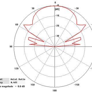 (PDF) Design of Inverted F Antenna for Low Earth Orbit