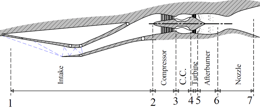 20: Schematic diagram of turbojet with afterburner