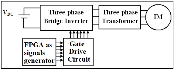 Block diagram of the proposed practical AC drive system