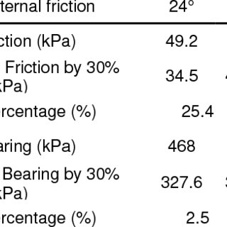 Effect of angle of internal friction on pile capacity