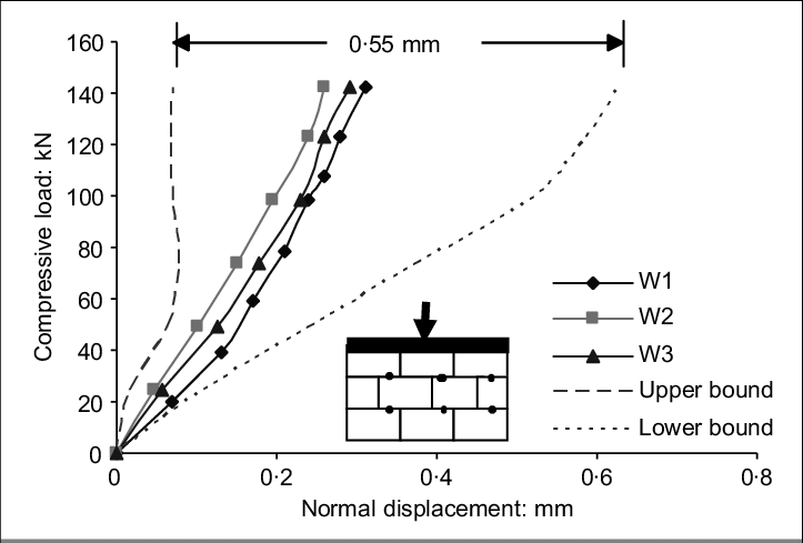 Load-displacement curves of multiple joints in a test wall