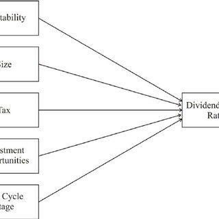 (PDF) Determinants of Dividend Policy: A Sectoral Analysis