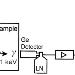 Block diagram of HPGe-detector and electronics for doppler