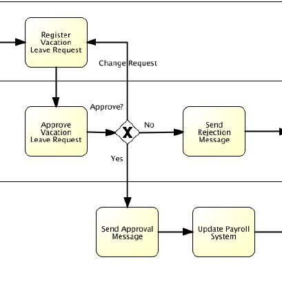 Vacation Leave Request Base Process Model Download Scientific Diagram