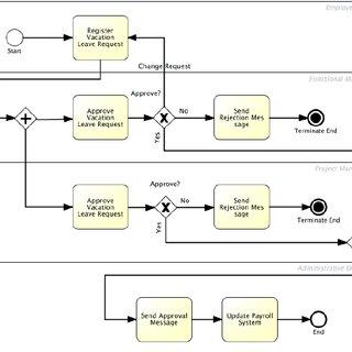 Vacation Leave Request Strong Matrix Organization Process Model Variant Download Scientific Diagram