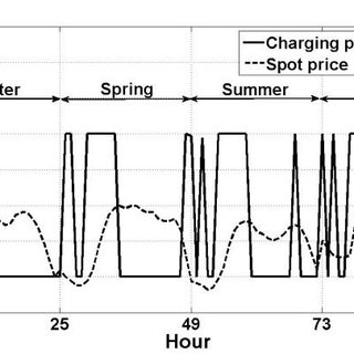 An overview of the Accounting, Pricing and Charging model