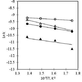 Pore volume distribution by the DFT differential method