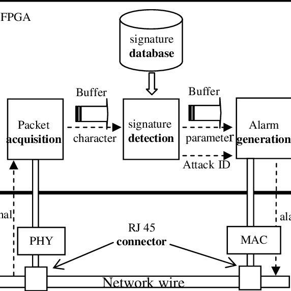 One single power trace Fig. 2. Preliminary test Figure 1