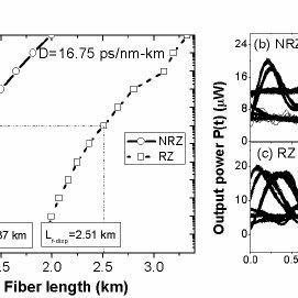 BER versus fiber length L f without fiber dispersion, (a