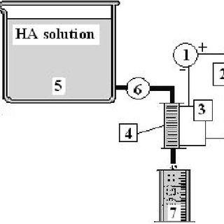 Activity–pH diagram for Al(III) species in equilibrium