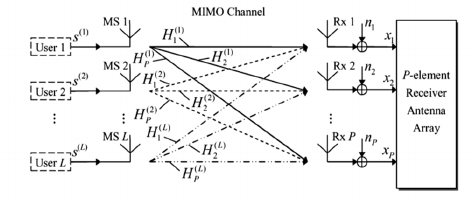 Block diagram of the uplink MIMO SDMA-OFDM model