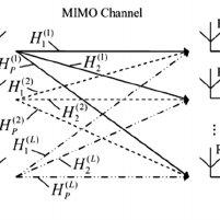 Block diagram of the uplink MIMO SDMA-OFDM model