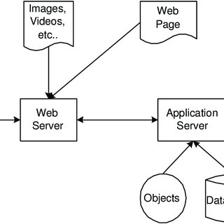 2: Physical View of the Architecture of a Web Application