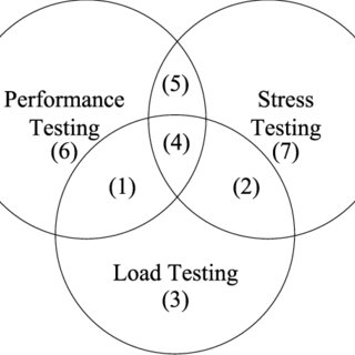 (PDF) A Survey on Load Testing of Large-Scale Software Systems