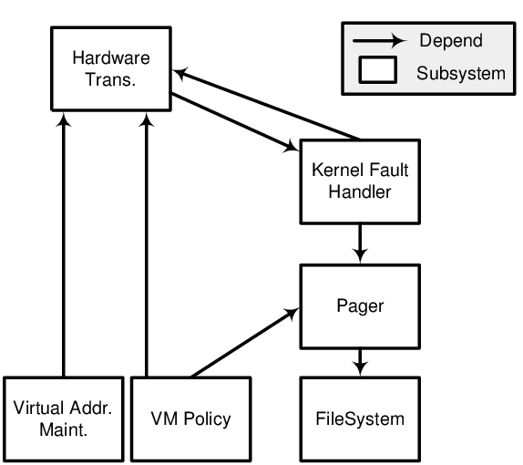 Conceptual View of the NetBSD Virtual Memory Component