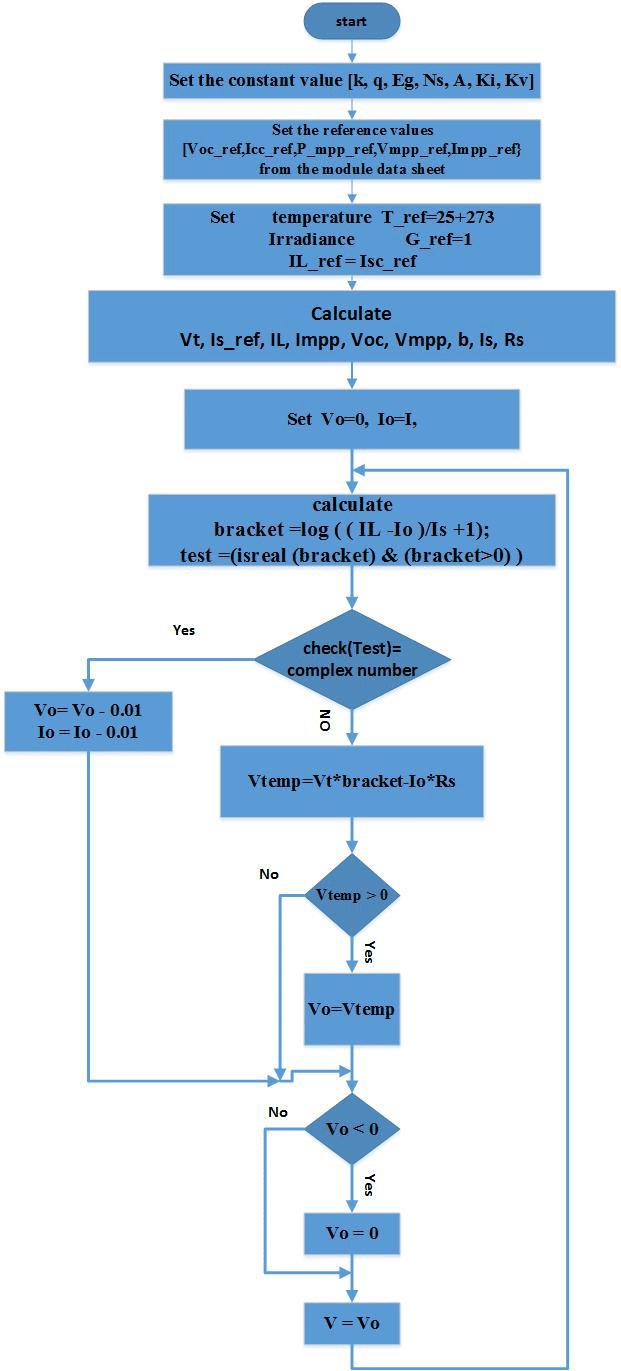 medium resolution of block diagram for the pv model matlab code