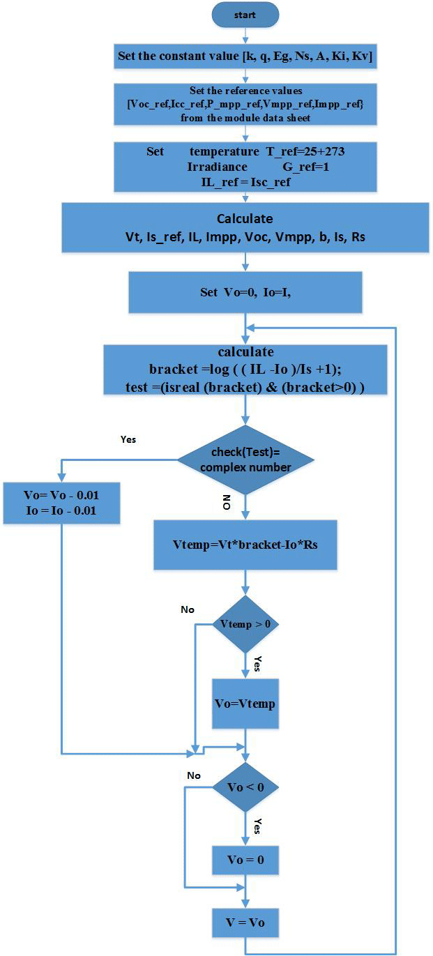 hight resolution of block diagram for the pv model matlab code