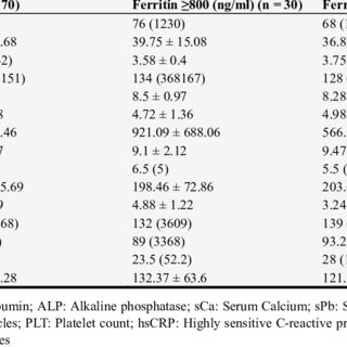 (PDF) Relation Between Serum Ferritin Level and the Left
