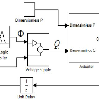 Simulink model of spring-roll dielectric elastomer