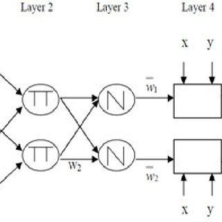 (PDF) Adaptive neuro-fuzzy inference system based model