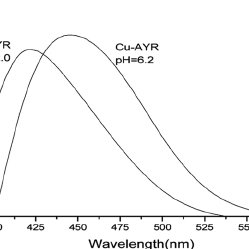 Absorbance vs. pH graphs for Cu(II)-AYR system for various