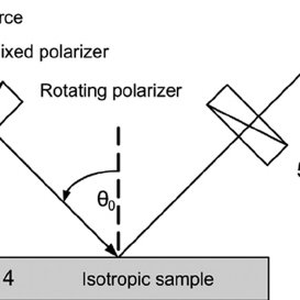 Simplified schematic diagram of the RPA ellipsometer, (1