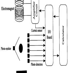 schematic diagram of magnetic levitation system  [ 850 x 1063 Pixel ]