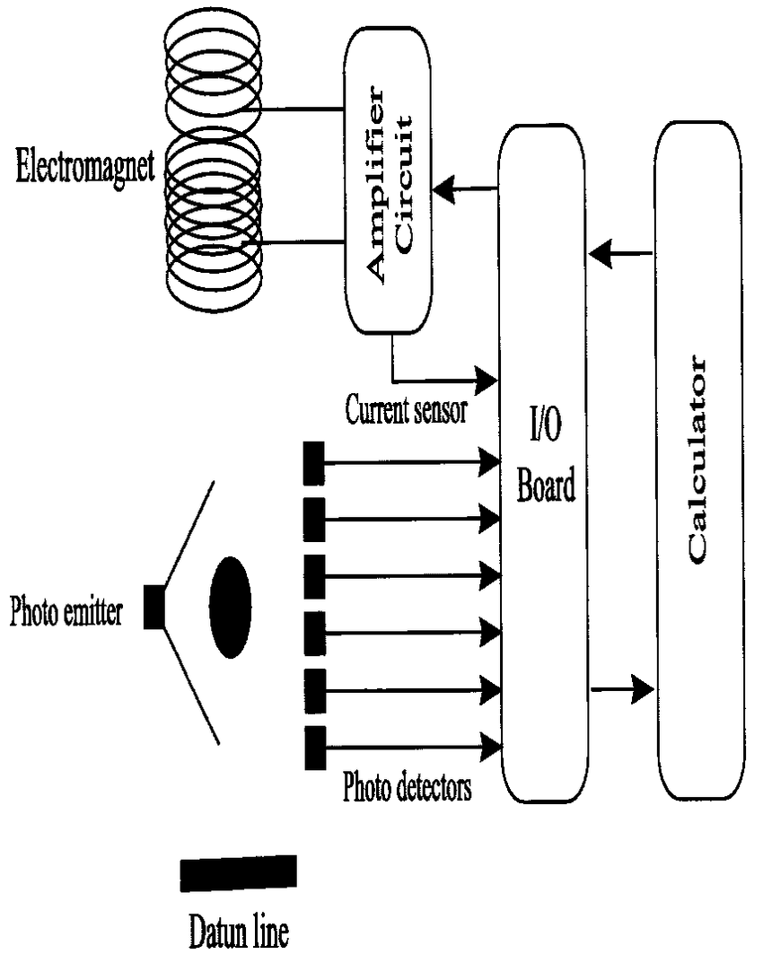 hight resolution of schematic diagram of magnetic levitation system