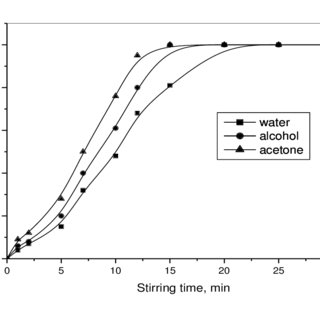 (PDF) Separation and Subsequent Determination of Iron in