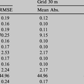 (PDF) Single beam bathymetric data modelling techniques