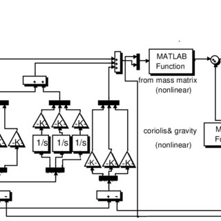 (PDF) AN OPTIMAL PID-COMPUTED-TORQUE CONTROLLER FOR THREE