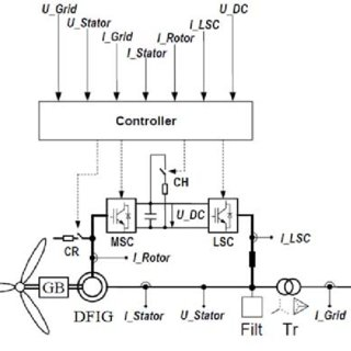 (PDF) R/X ratio influence on short circuit current of