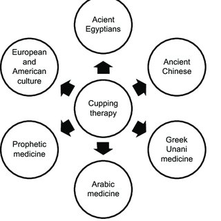 (PDF) History of cupping (Hijama): a narrative review of
