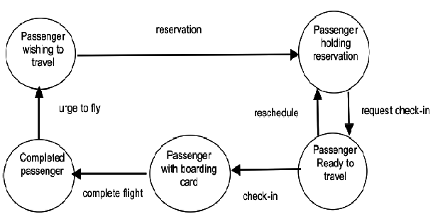 A State Machine model For Airline Passenger The State